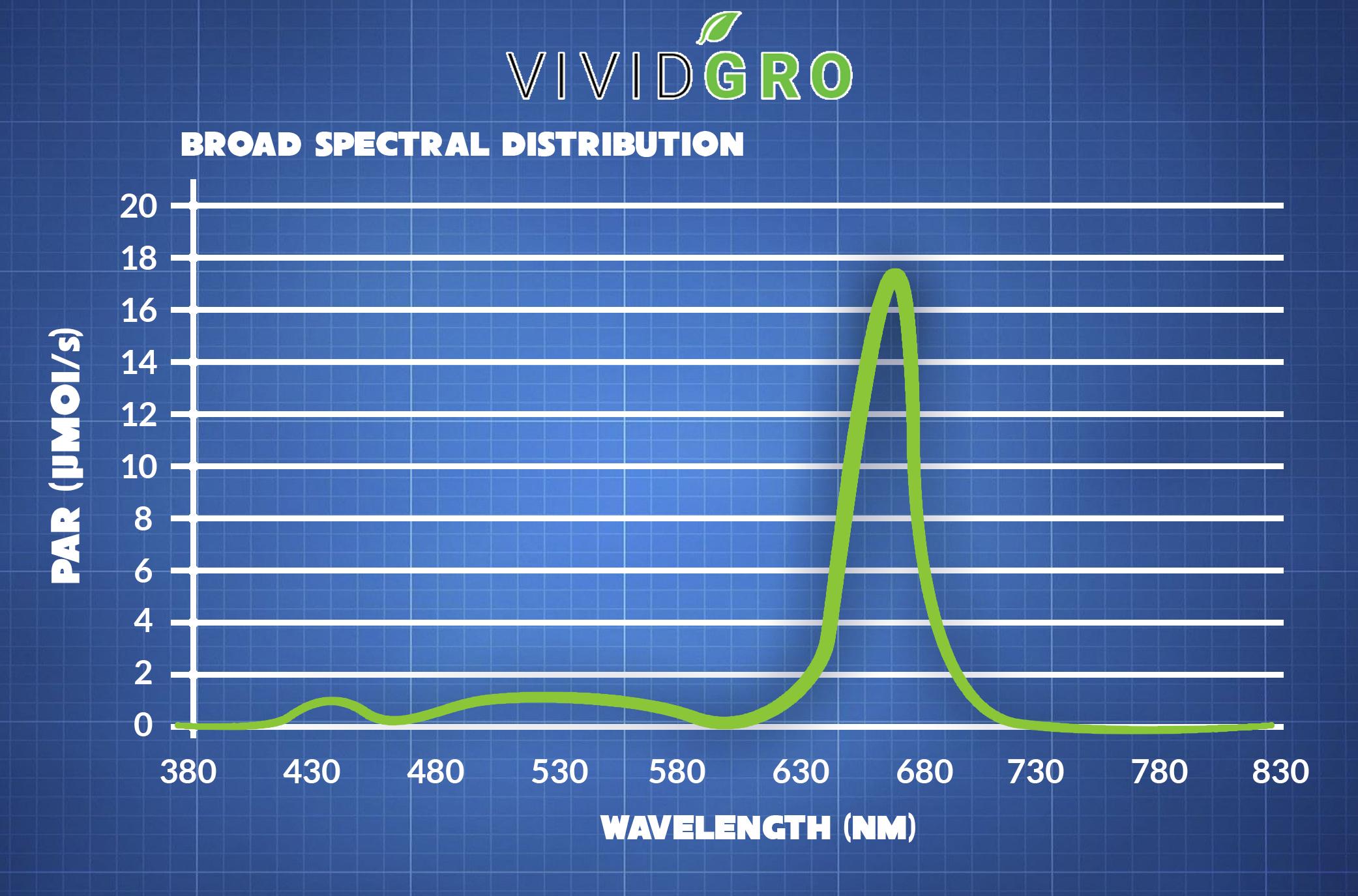 VividGro V1